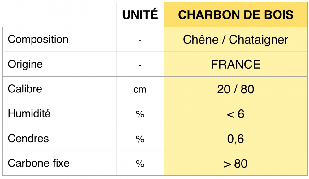 Caractéristiques Charbon de bois